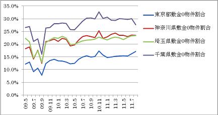 賃貸アパート「敷金ゼロ」物件の比率(出典HOME'S).png