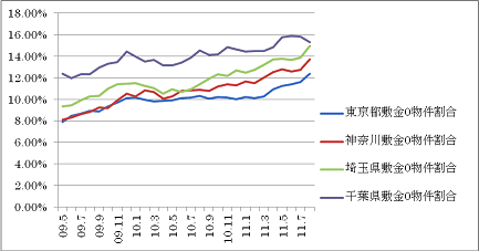 賃貸マンション「敷金ゼロ」物件の比率(出典HOME'S).png