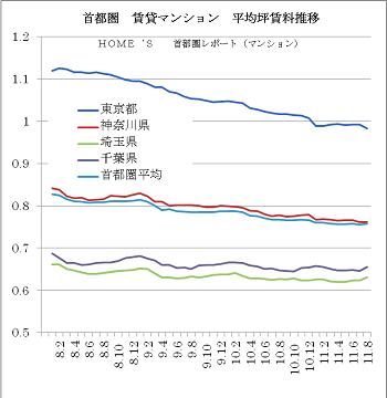 賃貸マンションの賃料推移(出典HOME'S).png
