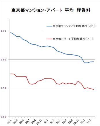 都平均坪賃料グラフ.png