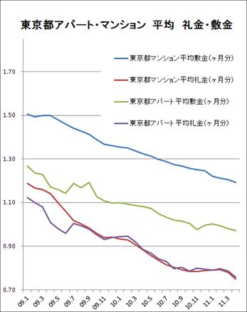 都平均礼敷金グラフ.png
