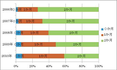 首都圏敷金平均値(出典アットホーム).png